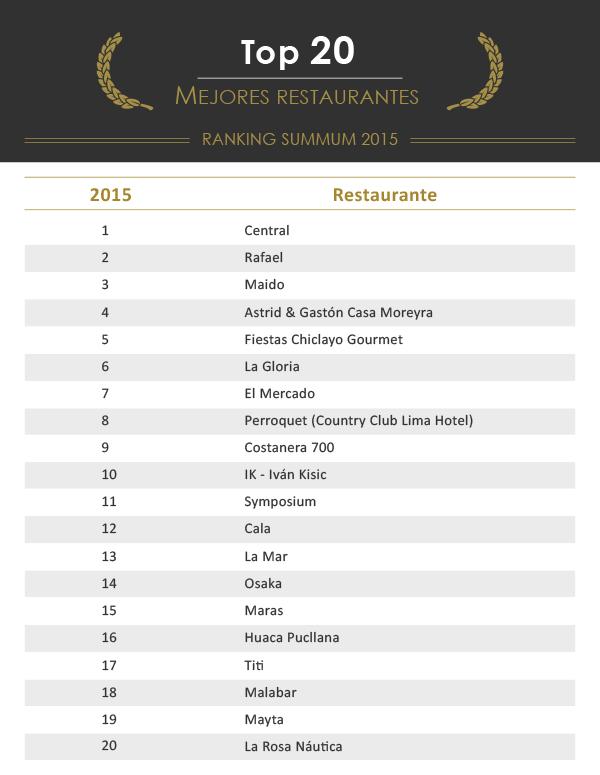 grilla TOP 20